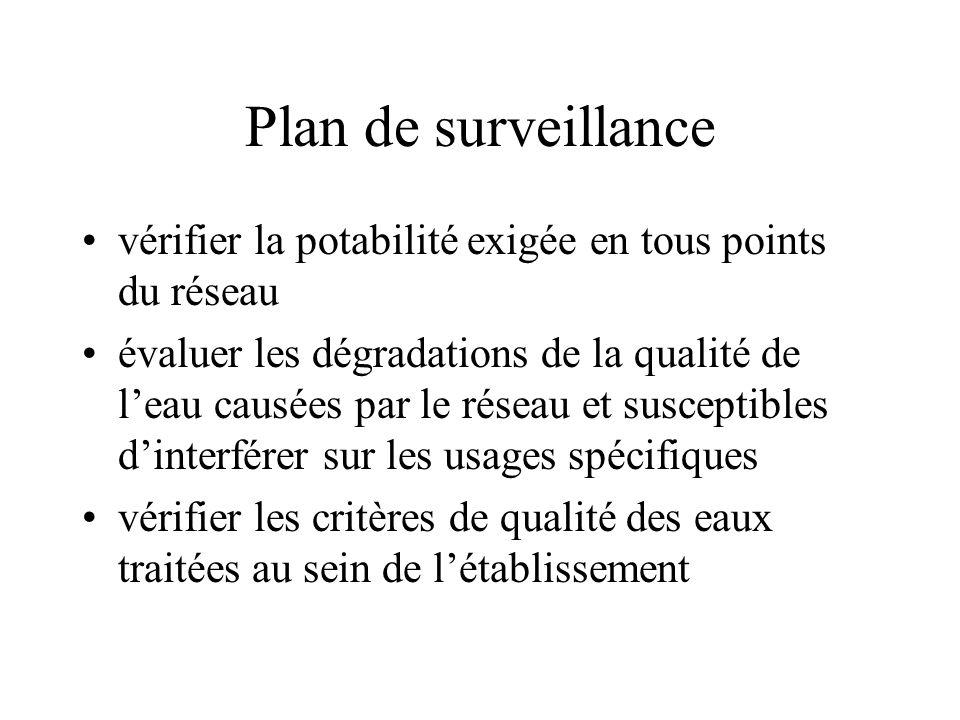 Plan de surveillance vérifier la potabilité exigée en tous points du réseau.
