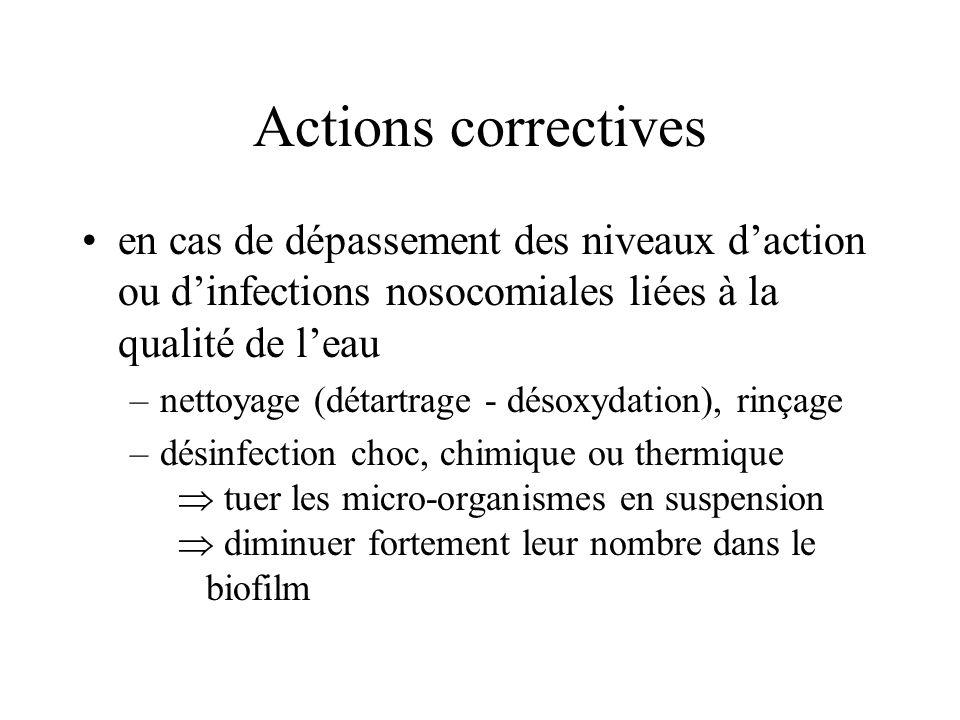 Actions correctives en cas de dépassement des niveaux d'action ou d'infections nosocomiales liées à la qualité de l'eau.