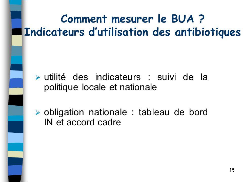 Comment mesurer le BUA Indicateurs d'utilisation des antibiotiques