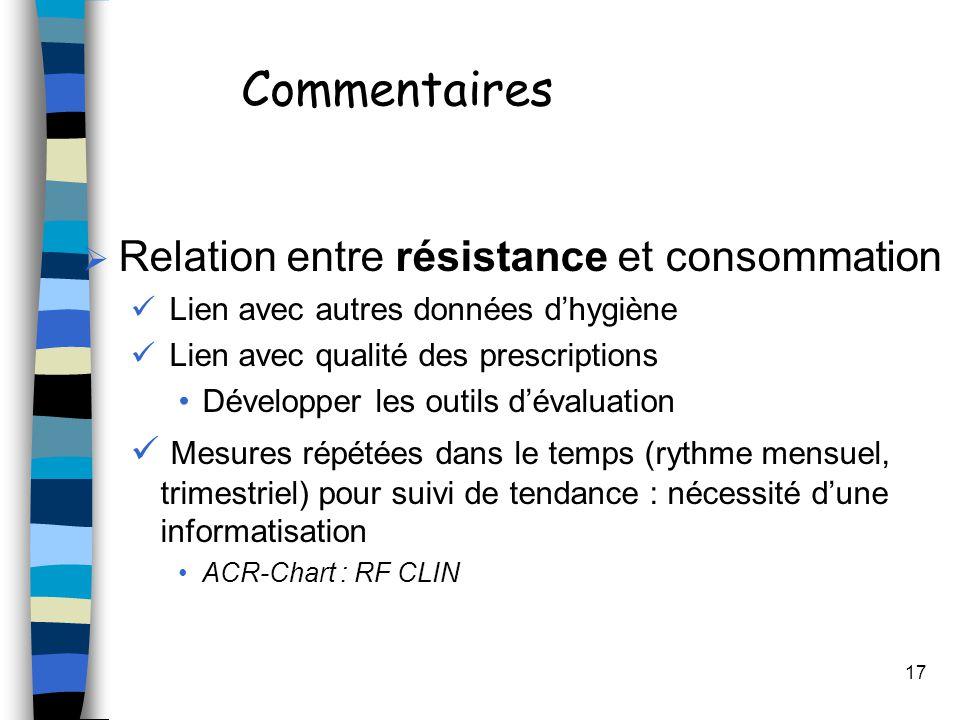Commentaires Relation entre résistance et consommation