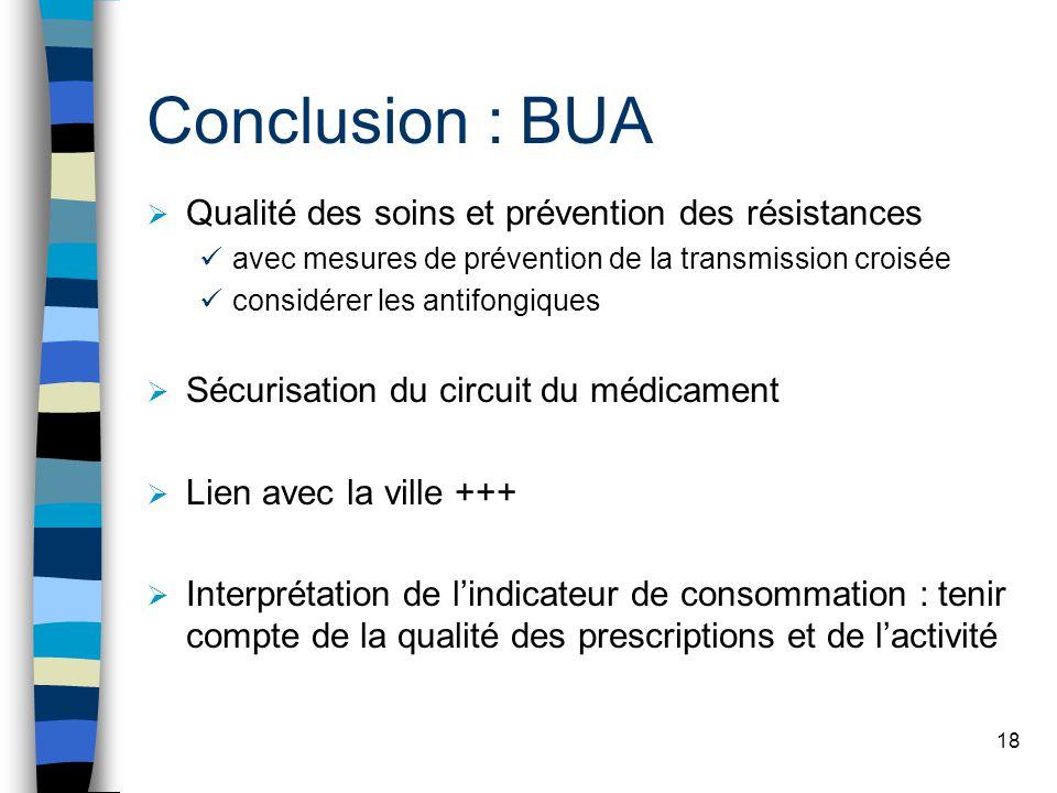 Conclusion : BUA Qualité des soins et prévention des résistances