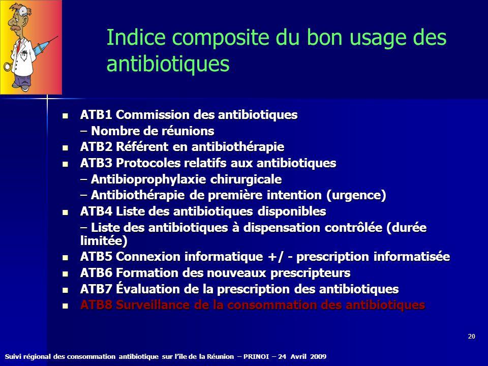 Indice composite du bon usage des antibiotiques