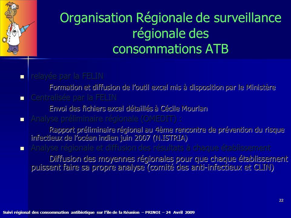 Organisation Régionale de surveillance régionale des consommations ATB