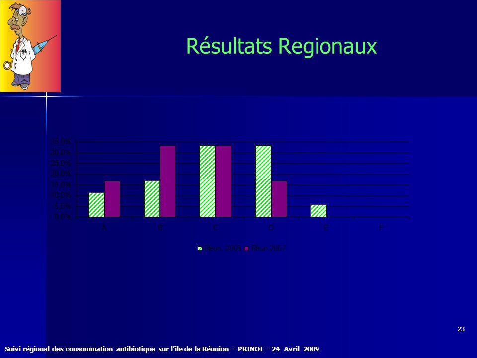 Résultats Regionaux