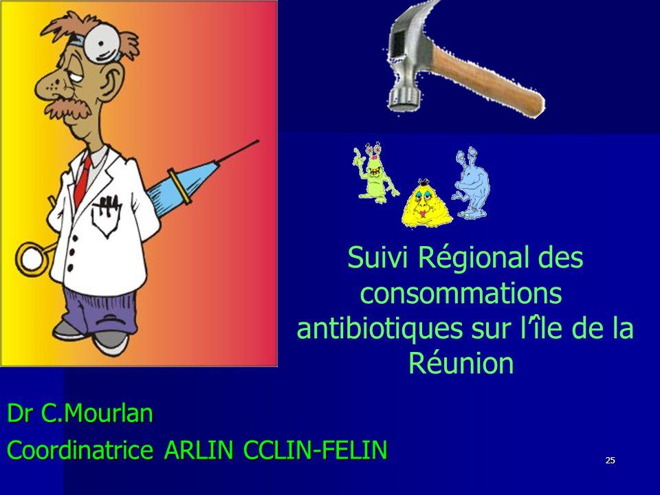 Suivi Régional des consommations antibiotiques sur l'île de la Réunion