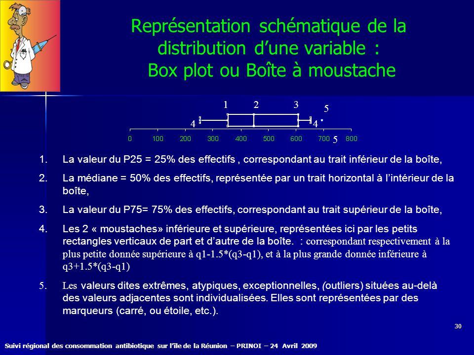 Représentation schématique de la distribution d'une variable : Box plot ou Boîte à moustache