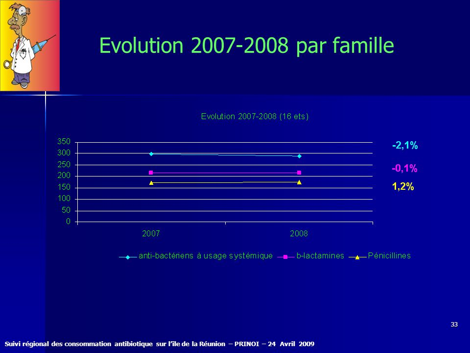 Evolution 2007-2008 par famille