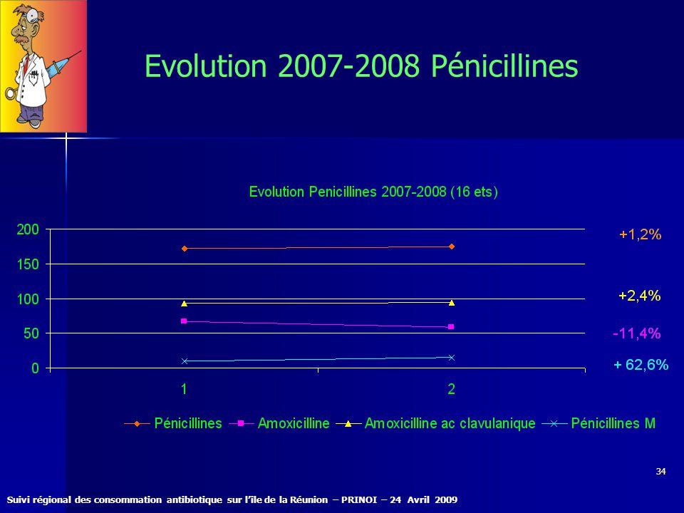 Evolution 2007-2008 Pénicillines