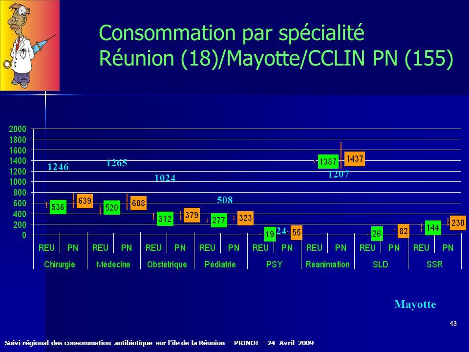 Consommation par spécialité Réunion (18)/Mayotte/CCLIN PN (155)