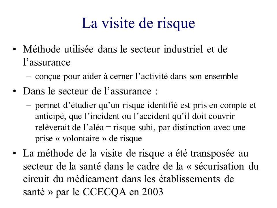 La visite de risque Méthode utilisée dans le secteur industriel et de l'assurance. conçue pour aider à cerner l'activité dans son ensemble.