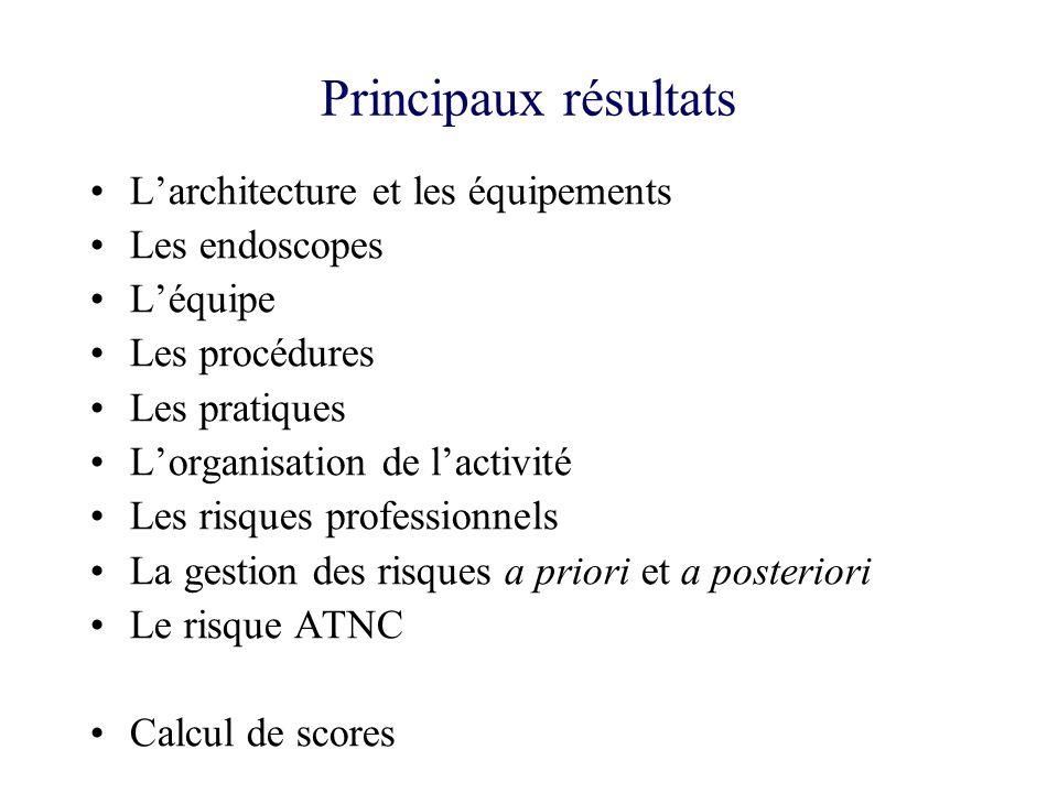Principaux résultats L'architecture et les équipements Les endoscopes