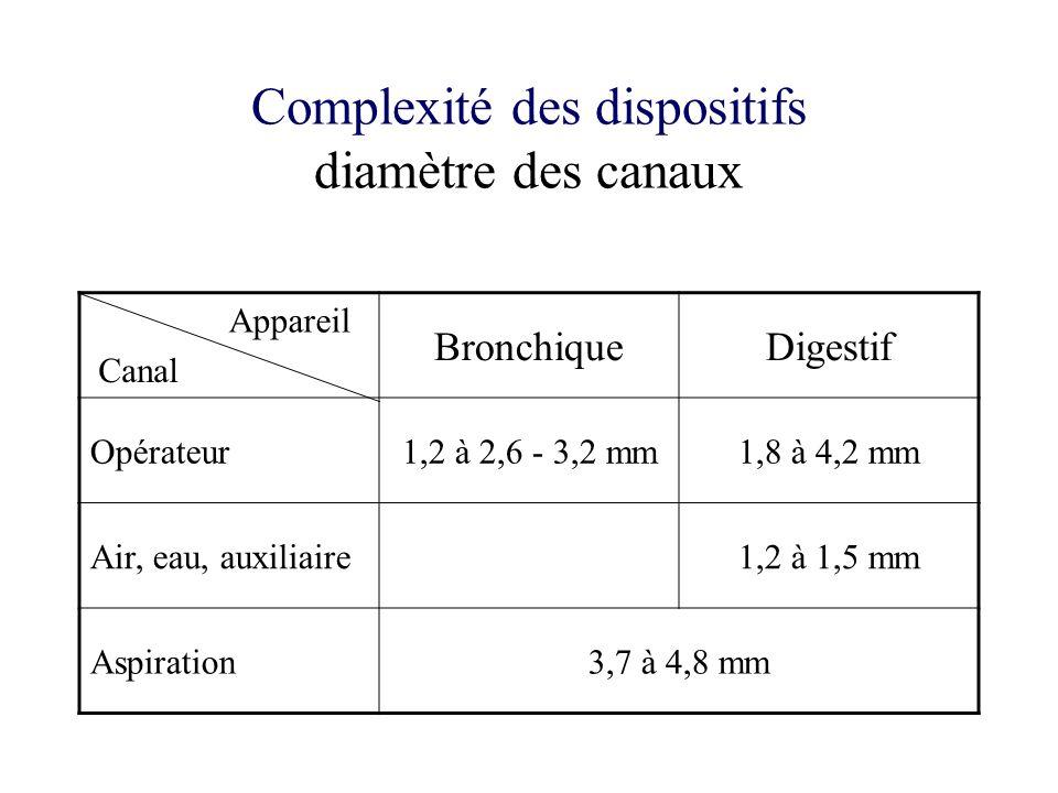 Complexité des dispositifs diamètre des canaux