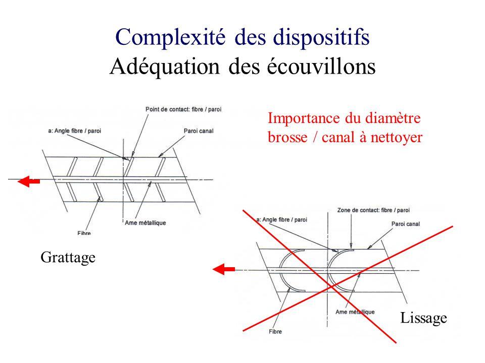 Complexité des dispositifs Adéquation des écouvillons