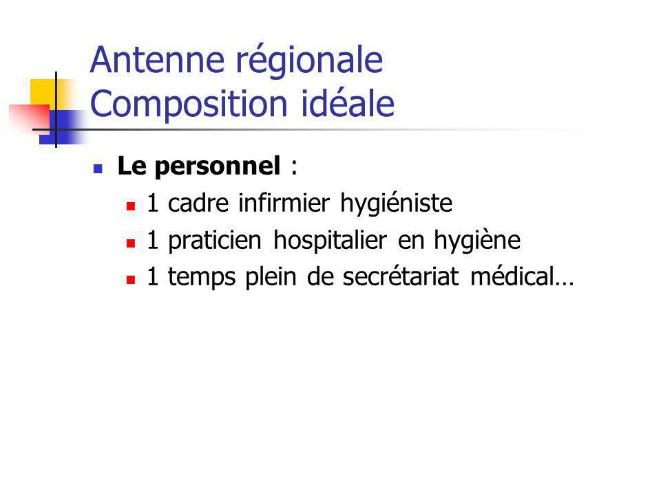 Antenne régionale Composition idéale