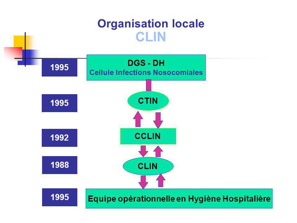 CLIN Organisation locale DGS - DH 1995 CTIN 1995 CCLIN 1992 1988 CLIN