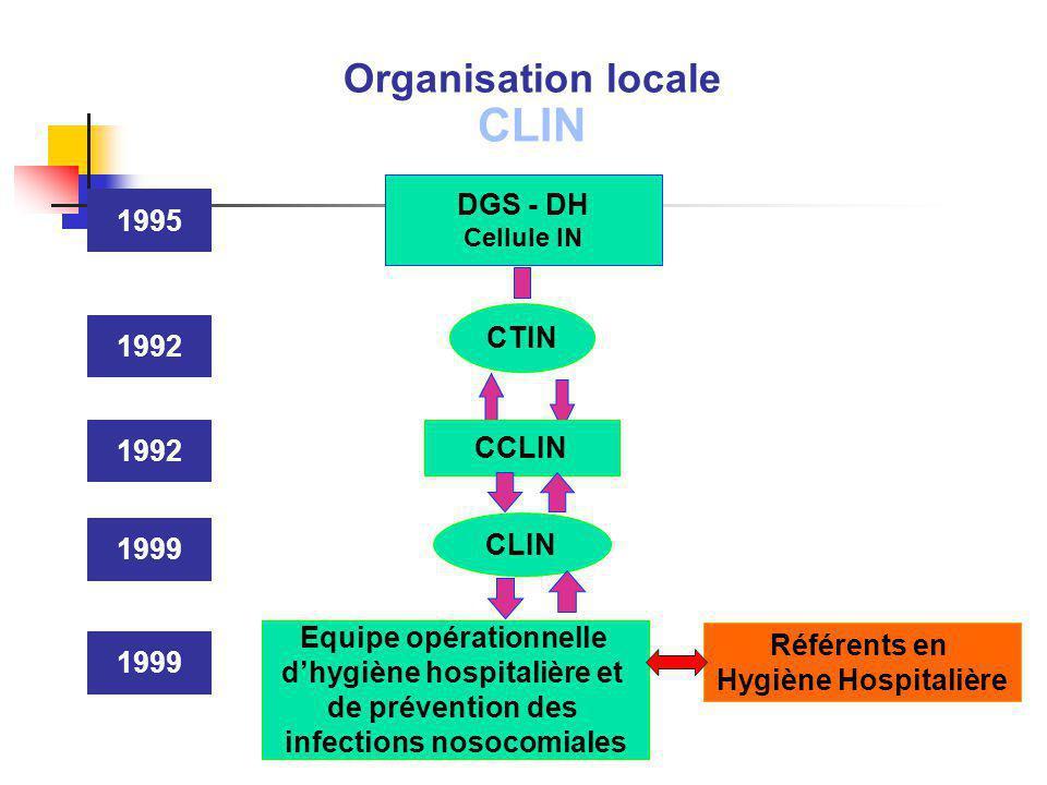 CLIN Organisation locale DGS - DH 1995 CTIN 1992 1992 CCLIN CLIN 1999
