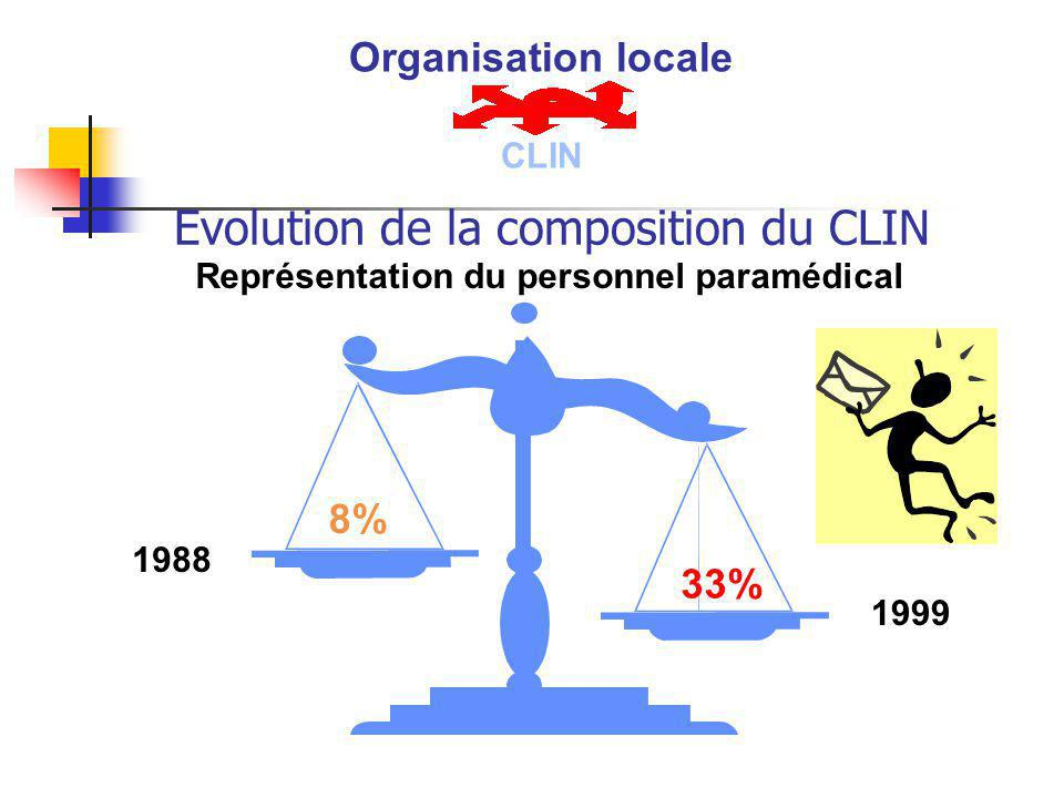 Evolution de la composition du CLIN
