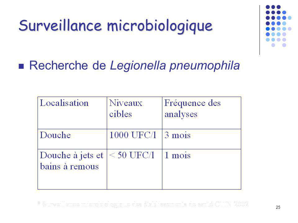 Surveillance microbiologique