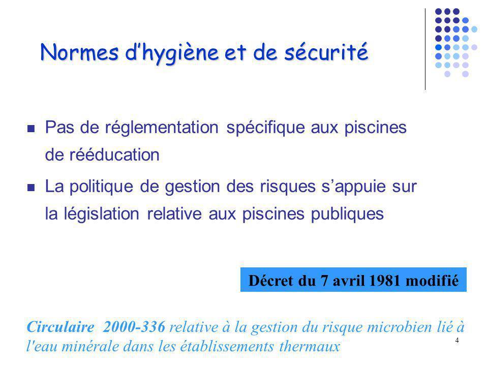 Normes d'hygiène et de sécurité