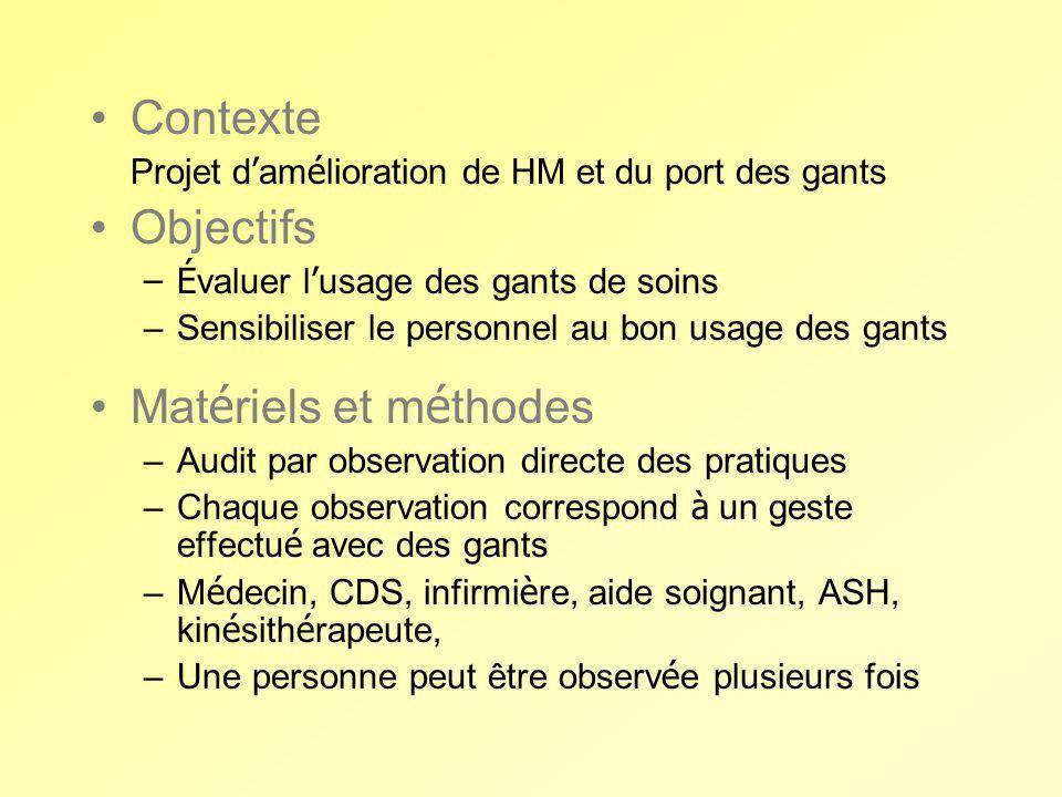 Contexte Objectifs Matériels et méthodes
