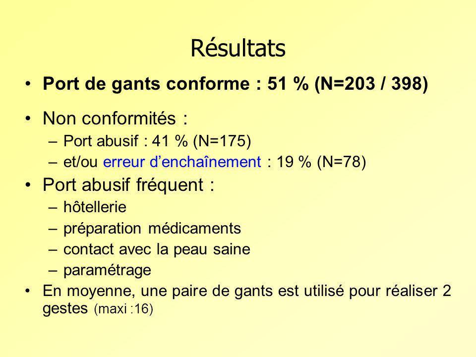 Résultats Port de gants conforme : 51 % (N=203 / 398)