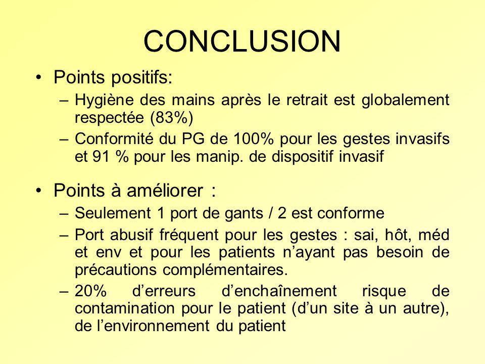 CONCLUSION Points positifs: Points à améliorer :