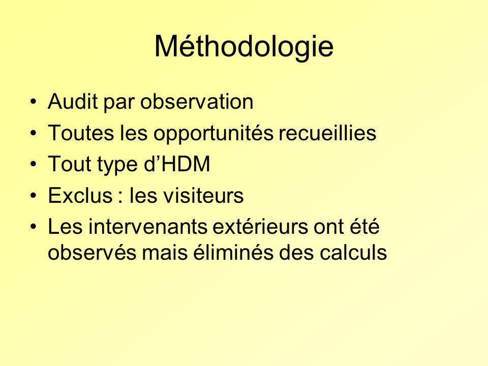 Méthodologie Audit par observation Toutes les opportunités recueillies