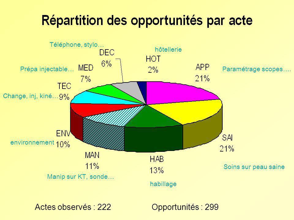 Actes observés : 222 Opportunités : 299