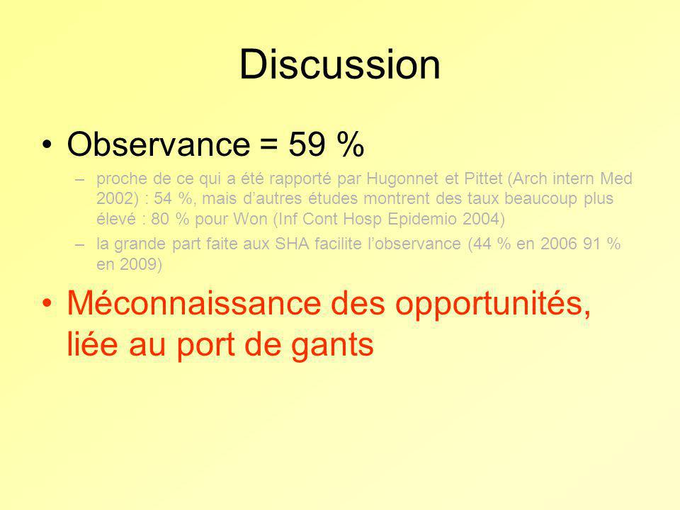 Discussion Observance = 59 %