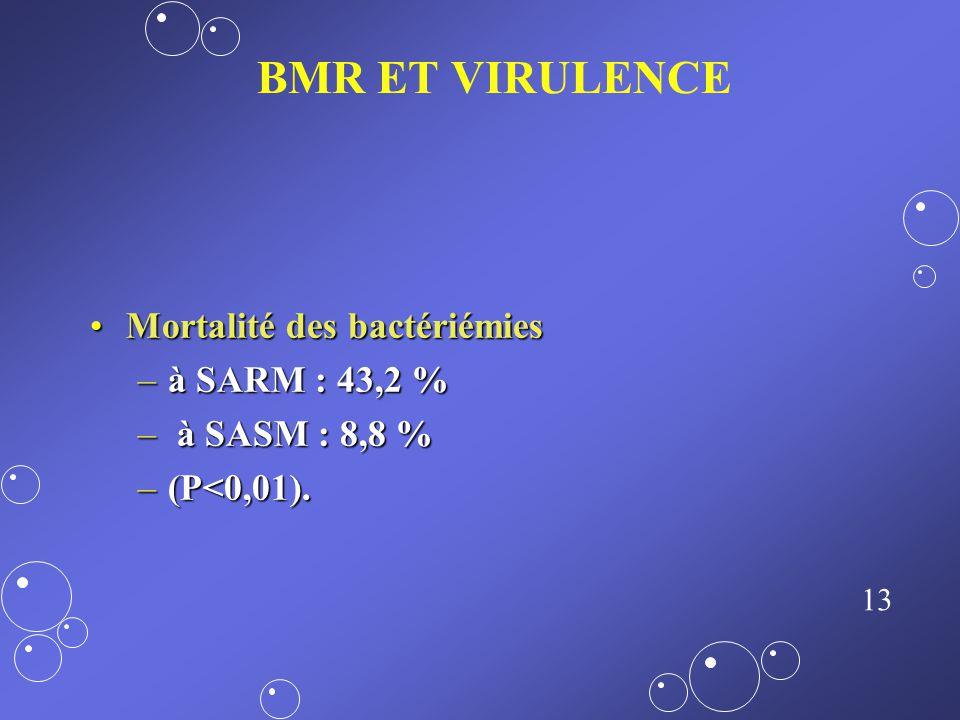 BMR ET VIRULENCE Mortalité des bactériémies à SARM : 43,2 %