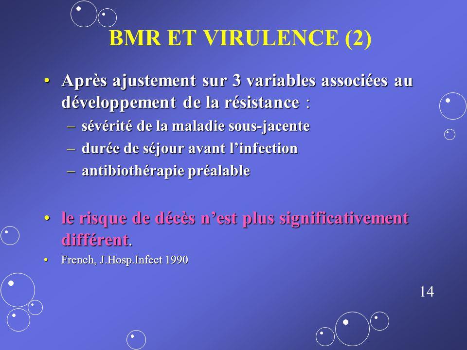 BMR ET VIRULENCE (2) Après ajustement sur 3 variables associées au développement de la résistance :