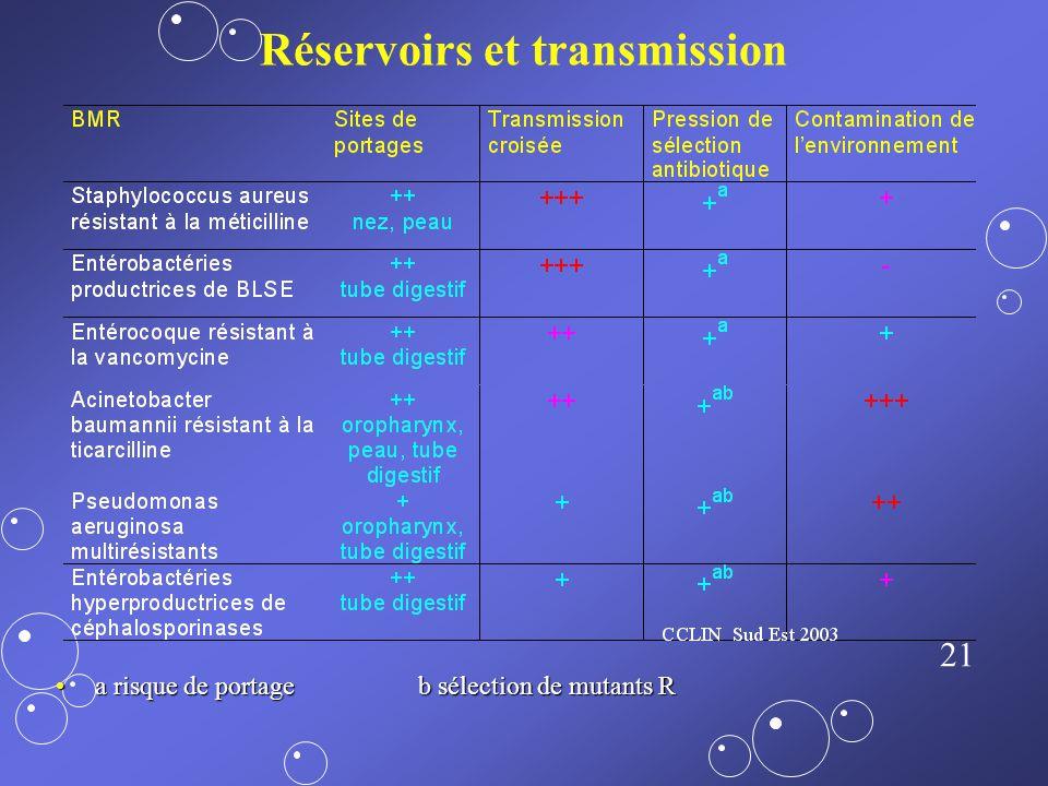 Réservoirs et transmission