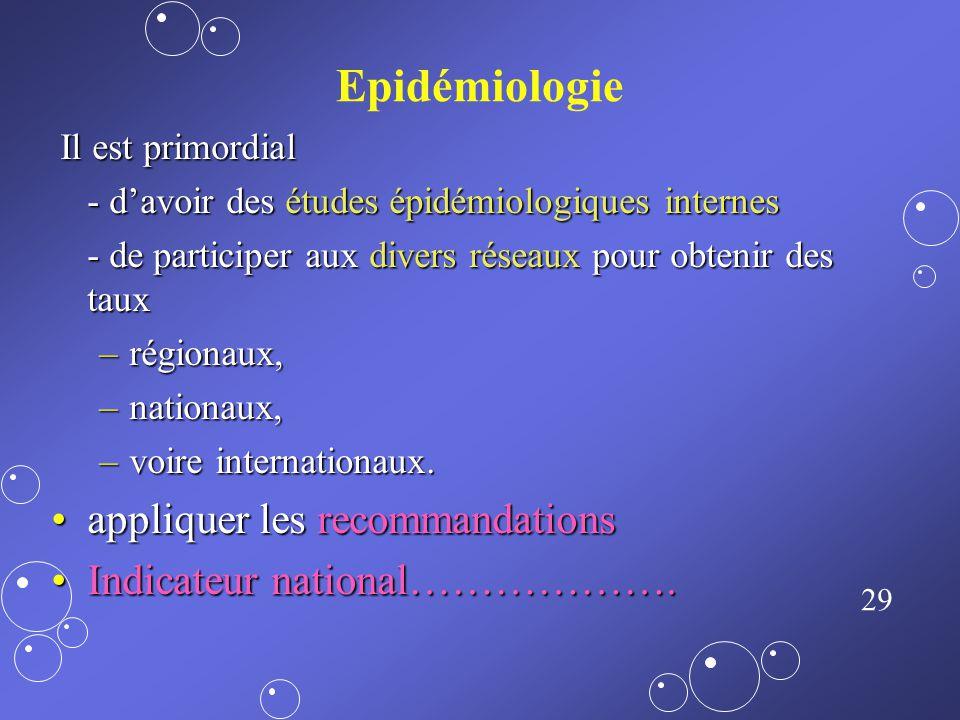 Epidémiologie appliquer les recommandations Indicateur national……………….