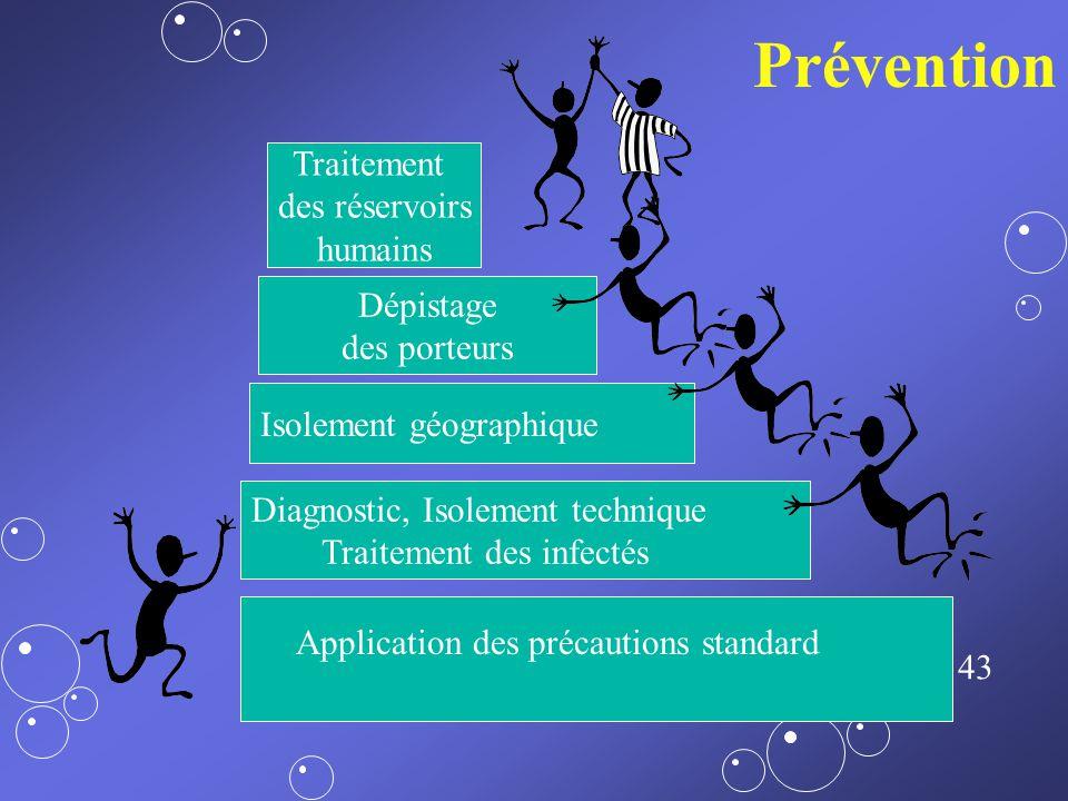 Prévention Traitement des réservoirs humains Dépistage des porteurs