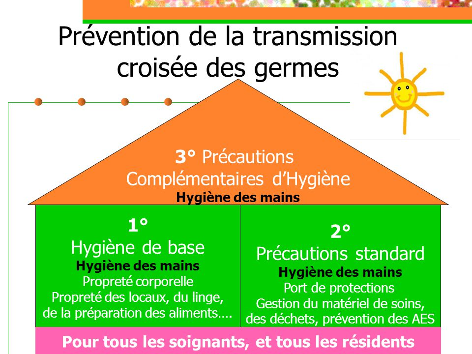 Prévention de la transmission croisée des germes