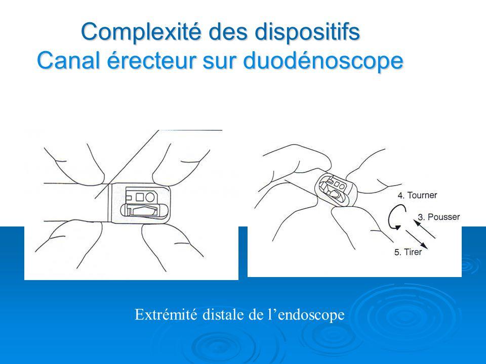 Complexité des dispositifs Canal érecteur sur duodénoscope