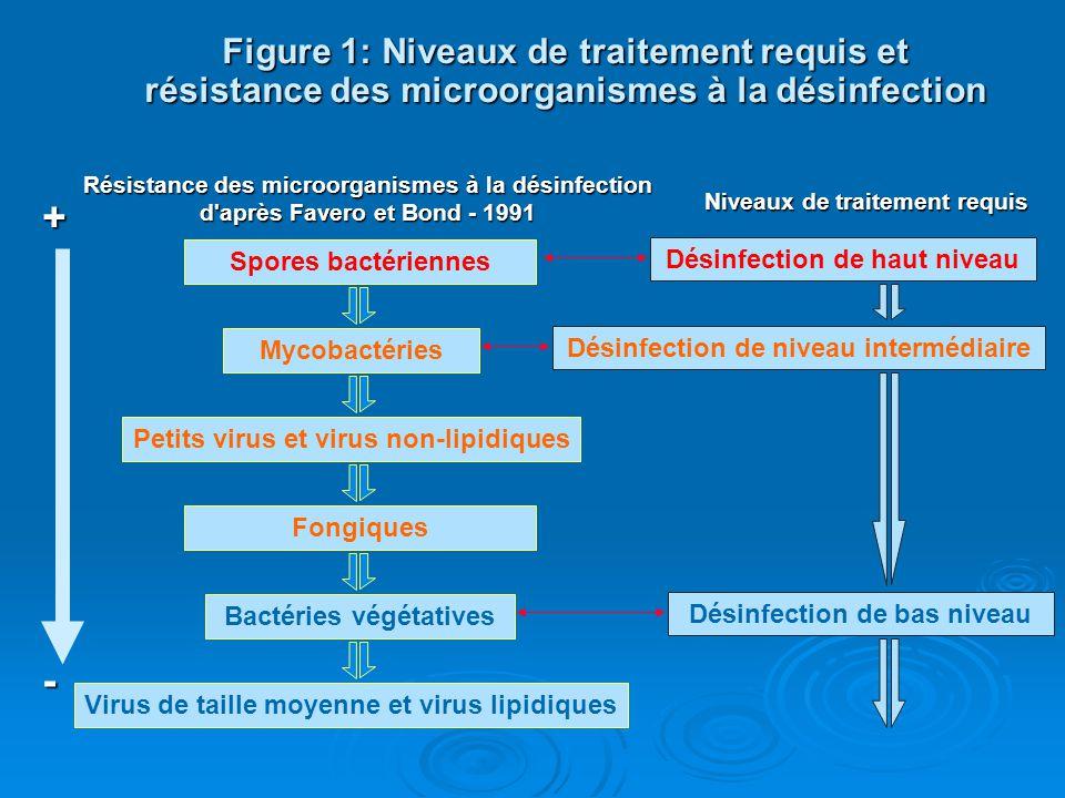 Niveaux de traitement requis