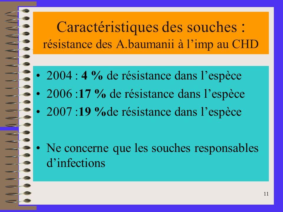 Caractéristiques des souches : résistance des A