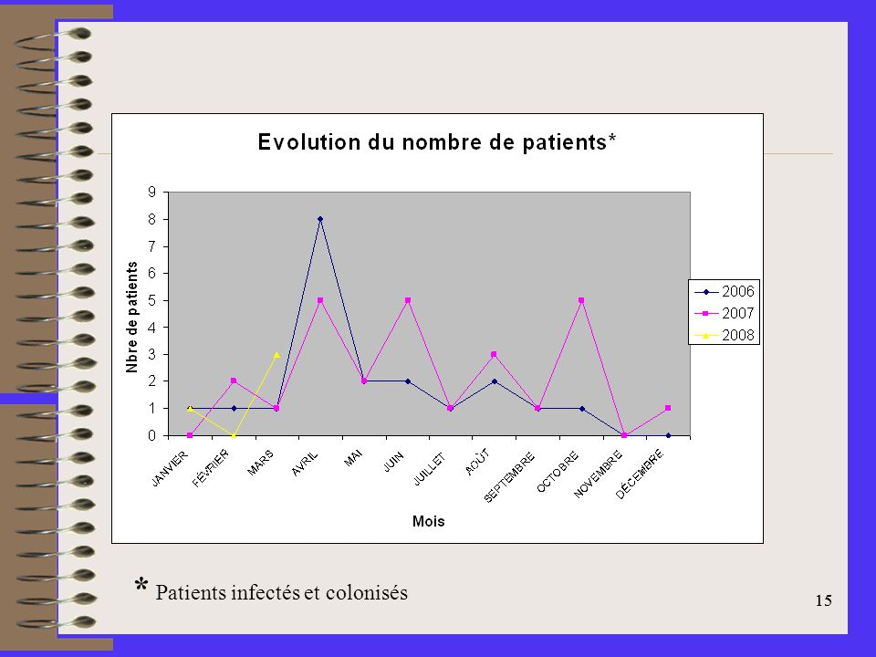 * Patients infectés et colonisés