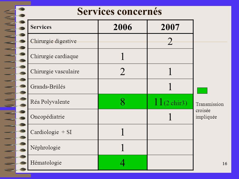 Services concernés 2 1 8 11(2 chir3) 4 2006 2007 Services