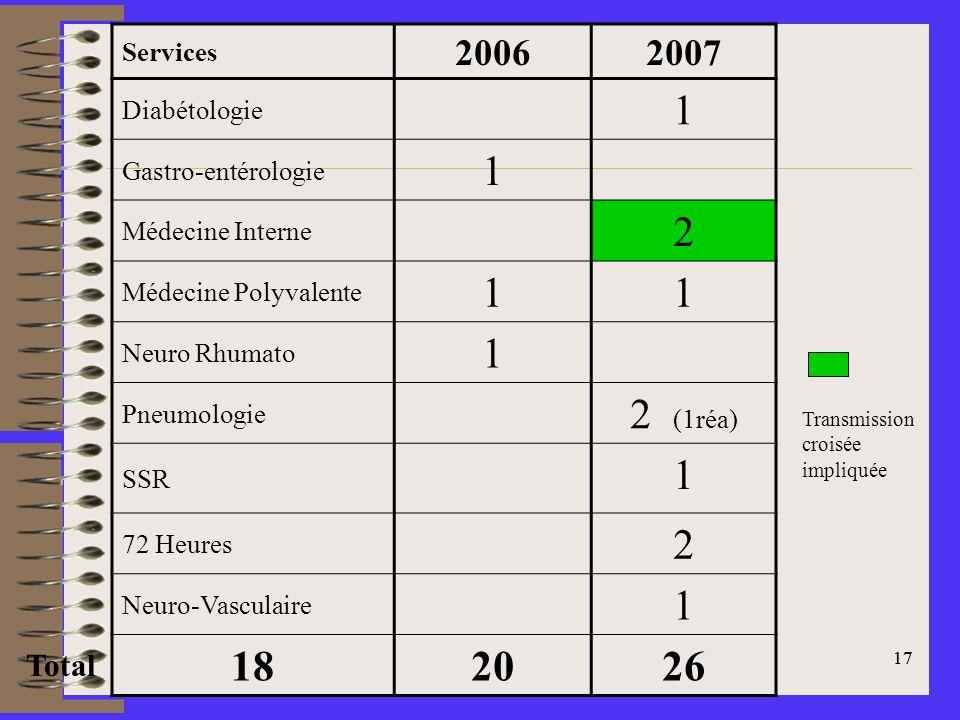 1 2 2 (1réa) 18 20 26 2006 2007 Total Services Diabétologie