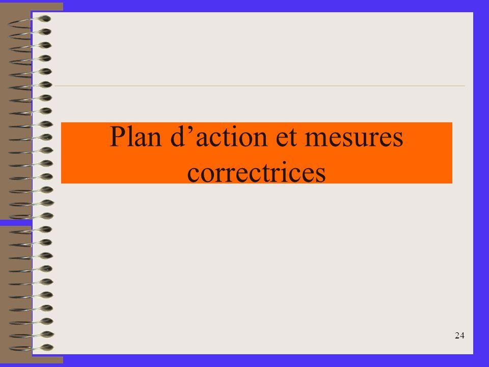 Plan d'action et mesures correctrices