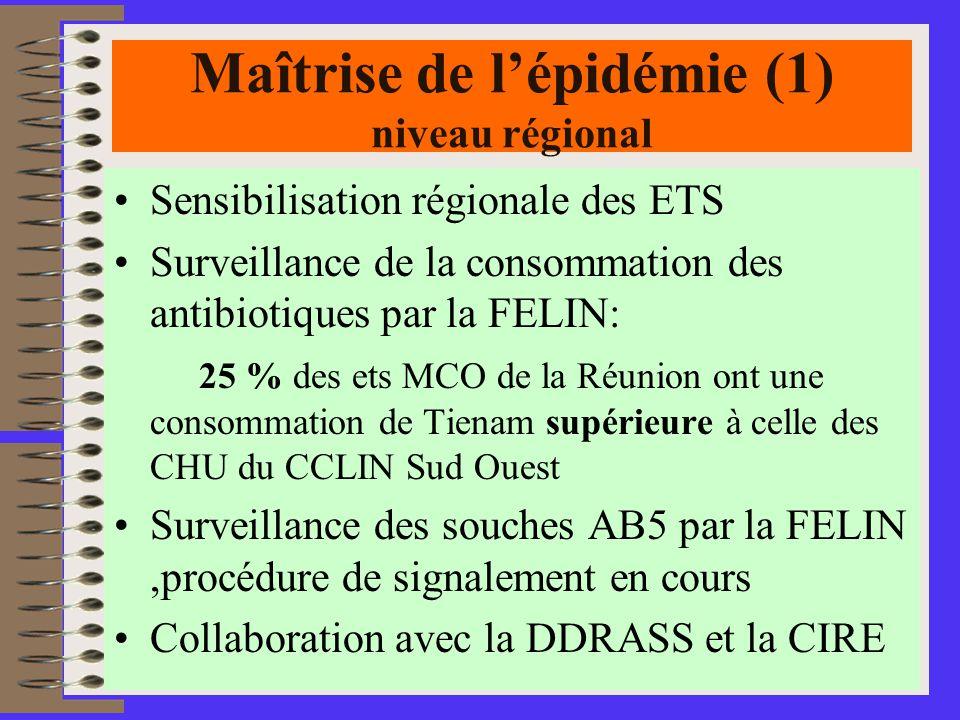 Maîtrise de l'épidémie (1) niveau régional