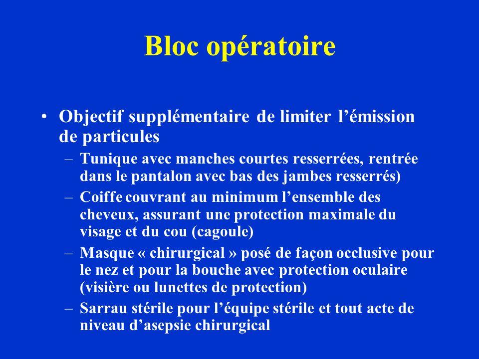 Bloc opératoire Objectif supplémentaire de limiter l'émission de particules.