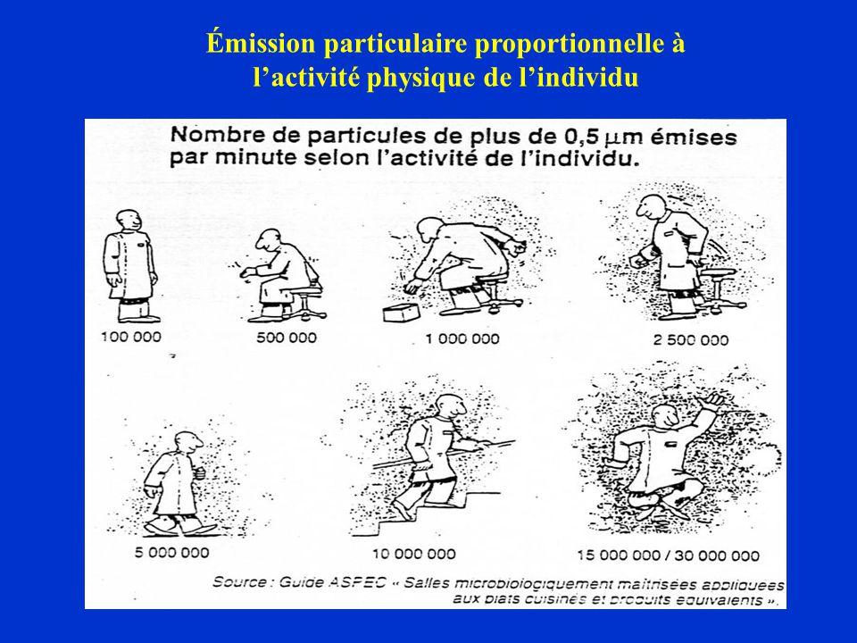 Émission particulaire proportionnelle à l'activité physique de l'individu