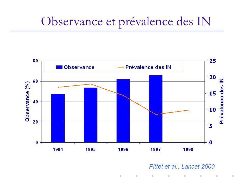 Observance et prévalence des IN