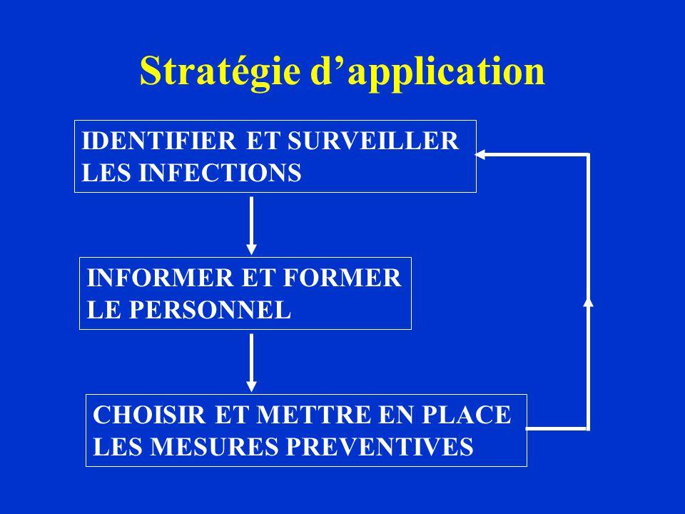 Stratégie d'application