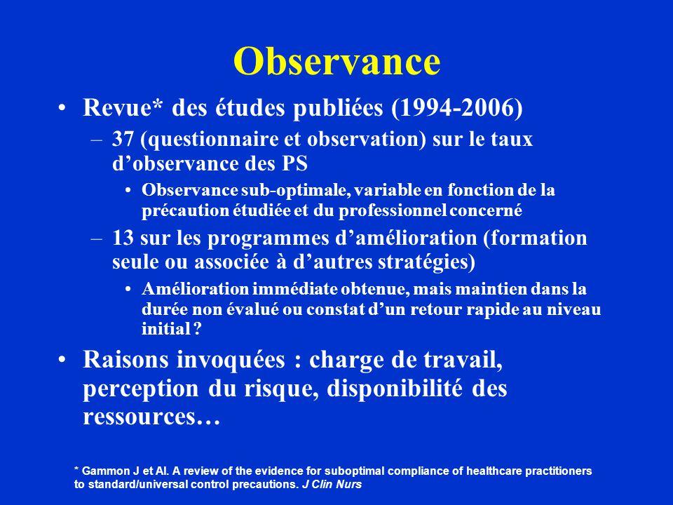 Observance Revue* des études publiées (1994-2006)