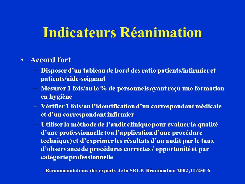 Indicateurs Réanimation