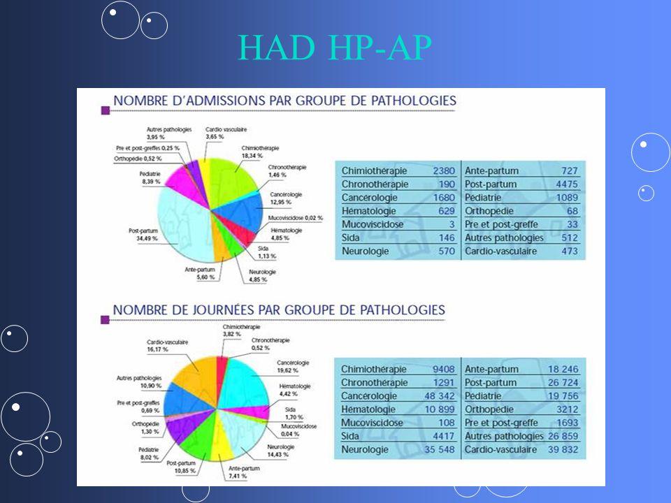 HAD HP-AP
